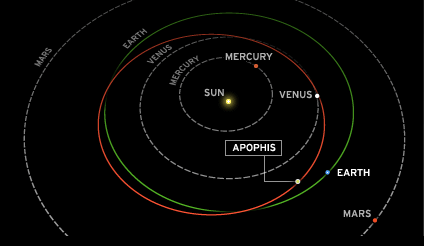 Asteroid Apophis Orbit