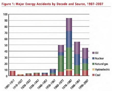 Major Energy Accidents 1907-2007